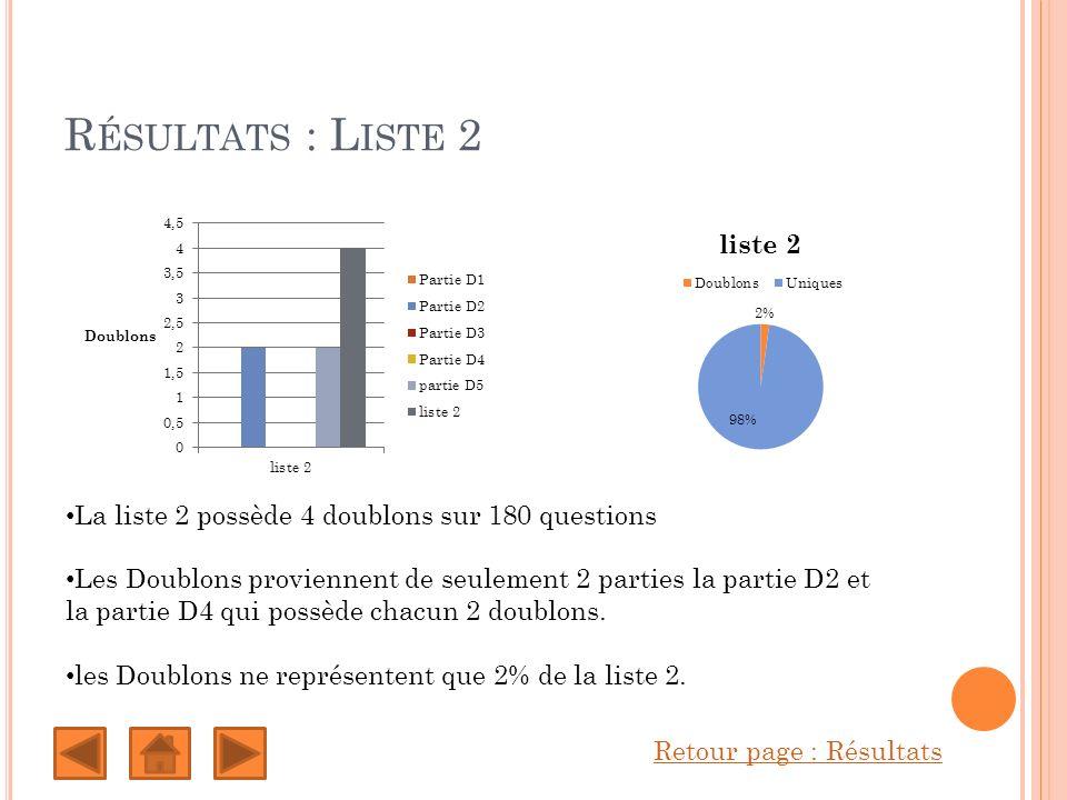 R ÉSULTATS : L ISTE 2 Retour page : Résultats La liste 2 possède 4 doublons sur 180 questions Les Doublons proviennent de seulement 2 parties la partie D2 et la partie D4 qui possède chacun 2 doublons.