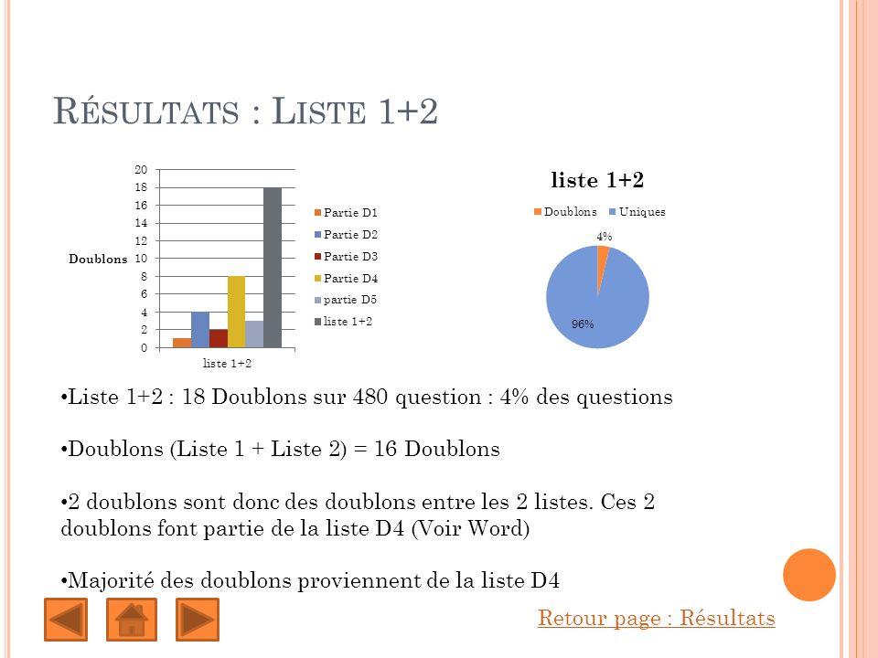 R ÉSULTATS : L ISTE 1+2 Retour page : Résultats Liste 1+2 : 18 Doublons sur 480 question : 4% des questions Doublons (Liste 1 + Liste 2) = 16 Doublons 2 doublons sont donc des doublons entre les 2 listes.