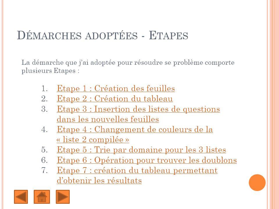 D ÉMARCHES ADOPTÉES - E TAPES La démarche que jai adoptée pour résoudre se problème comporte plusieurs Etapes : 1.Etape 1 : Création des feuillesEtape 1 : Création des feuilles 2.Etape 2 : Création du tableauEtape 2 : Création du tableau 3.Etape 3 : Insertion des listes de questions dans les nouvelles feuillesEtape 3 : Insertion des listes de questions dans les nouvelles feuilles 4.Etape 4 : Changement de couleurs de la « liste 2 compilée »Etape 4 : Changement de couleurs de la « liste 2 compilée » 5.Etape 5 : Trie par domaine pour les 3 listesEtape 5 : Trie par domaine pour les 3 listes 6.Etape 6 : Opération pour trouver les doublonsEtape 6 : Opération pour trouver les doublons 7.Etape 7 : création du tableau permettant dobtenir les résultatsEtape 7 : création du tableau permettant dobtenir les résultats