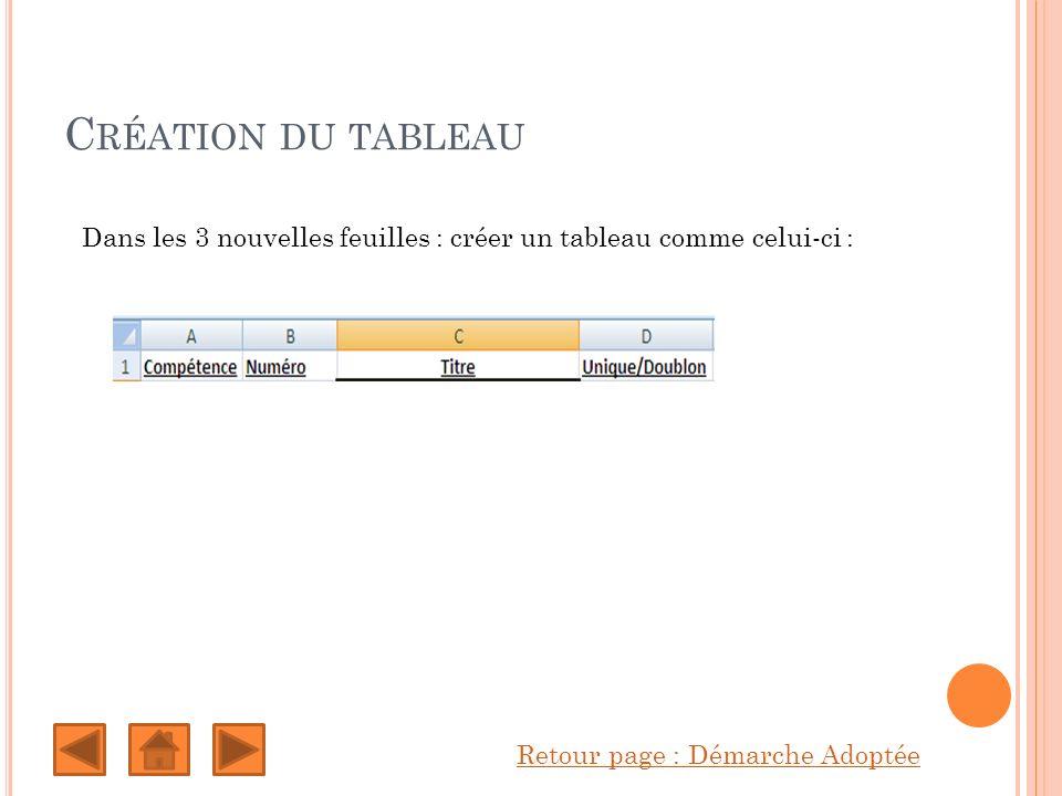 C RÉATION DU TABLEAU Retour page : Démarche Adoptée Dans les 3 nouvelles feuilles : créer un tableau comme celui-ci :