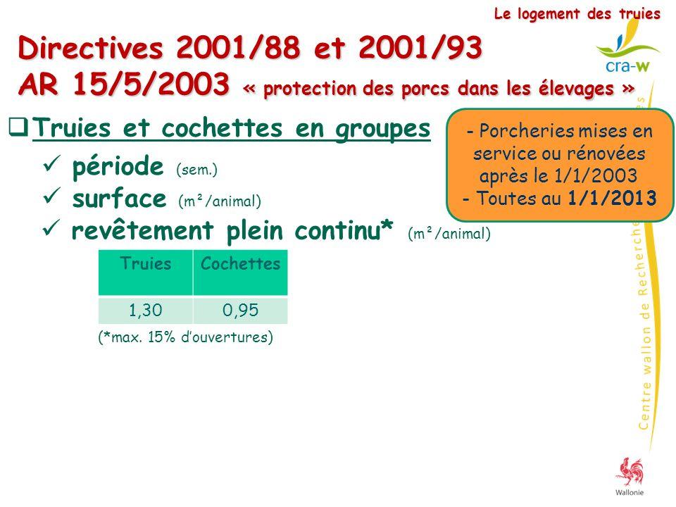 Directives 2001/88 et 2001/93 AR 15/5/2003 « protection des porcs dans les élevages » Le logement des truies Truies et cochettes en groupes surface (m
