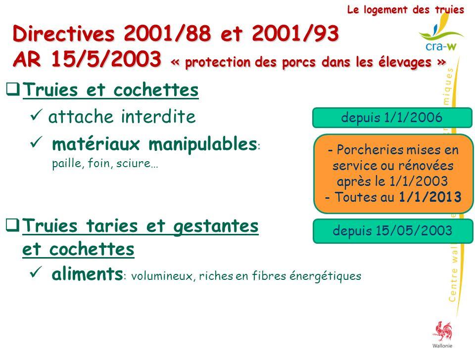 attache interdite Directives 2001/88 et 2001/93 AR 15/5/2003 « protection des porcs dans les élevages » Le logement des truies depuis 1/1/2006 matéria