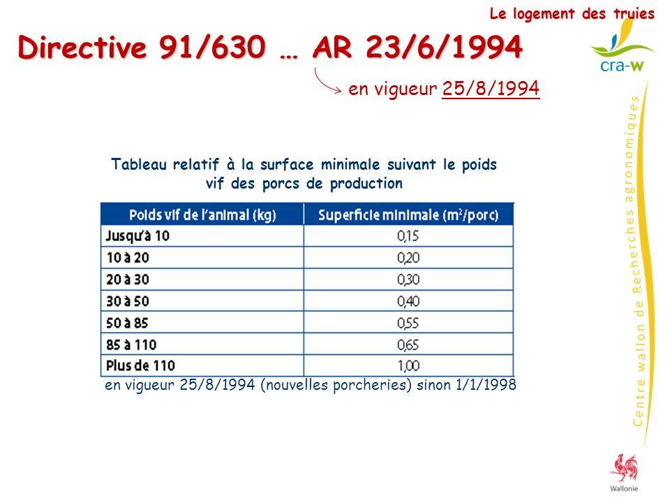 Directive 91/630 … AR 23/6/1994 en vigueur 25/8/1994 (nouvelles porcheries) sinon 1/1/1998 Tableau relatif à la surface minimale suivant le poids vif