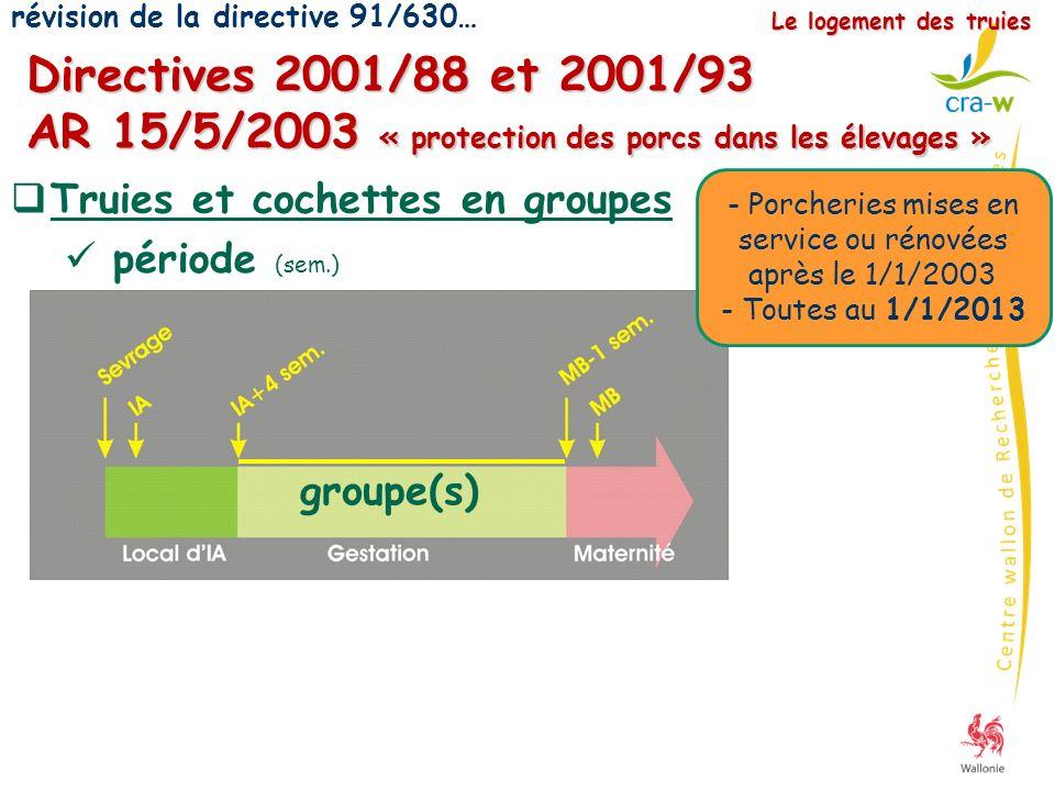 Directives 2001/88 et 2001/93 AR 15/5/2003 « protection des porcs dans les élevages » Le logement des truies Truies et cochettes en groupes surface (m²/animal) Taille du groupe TruiesCochettes Moins de 62,481,80 De 6 à 392,251,64 40 et plus2,031,48 période (sem.) - Porcheries mises en service ou rénovées après le 1/1/2003 - Toutes au 1/1/2013