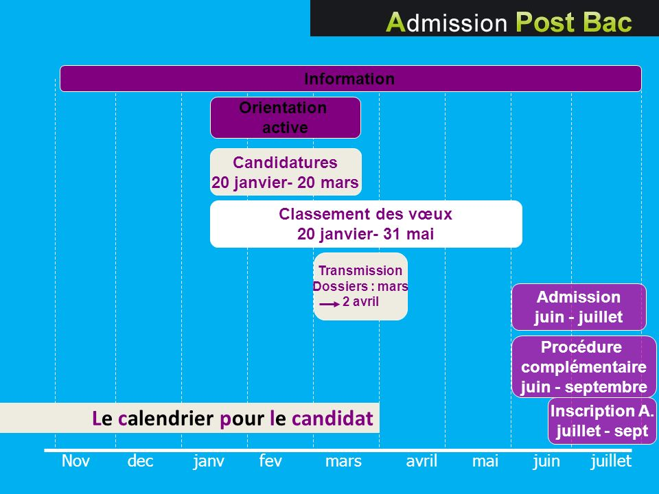 Nov decjanvfevmars avril mai juin juillet Information Candidatures 20 janvier- 20 mars Classement des vœux 20 janvier- 31 mai Transmission Dossiers :