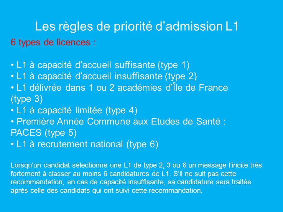 Les règles de priorité dadmission L1 6 types de licences : L1 à capacité daccueil suffisante (type 1) L1 à capacité daccueil insuffisante (type 2) L1