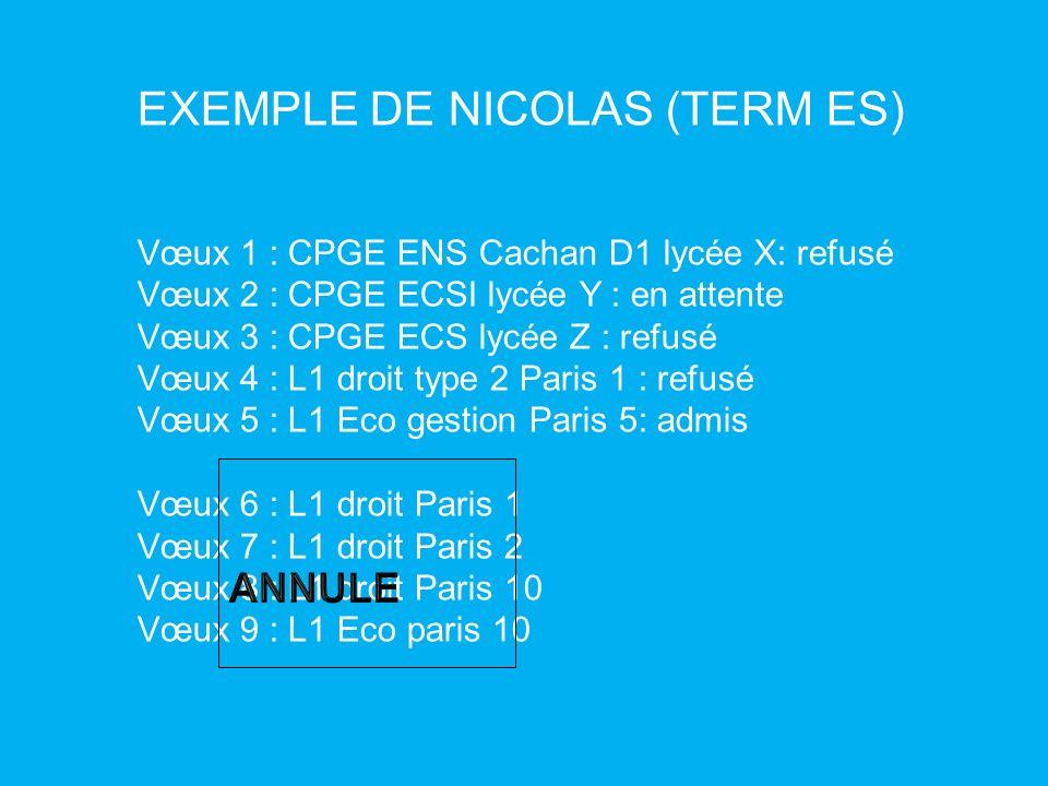 EXEMPLE DE NICOLAS (TERM ES) Vœux 1 : CPGE ENS Cachan D1 lycée X: refusé Vœux 2 : CPGE ECSI lycée Y : en attente Vœux 3 : CPGE ECS lycée Z : refusé Vœ