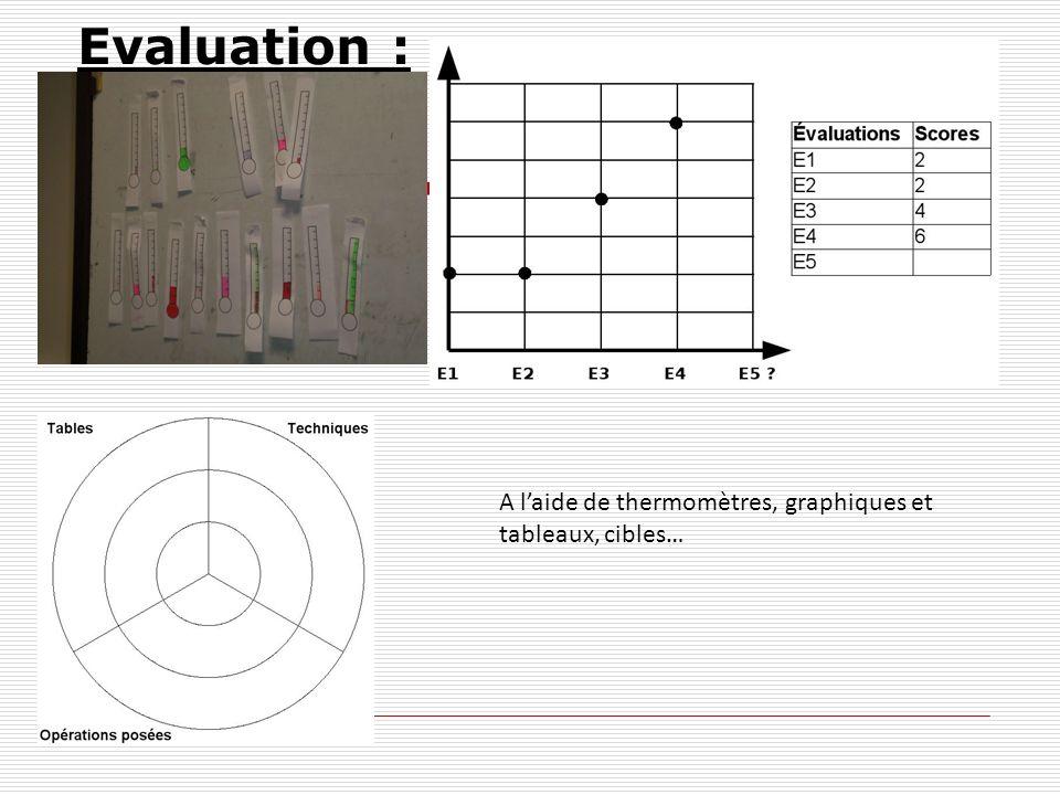 Evaluation : A laide de thermomètres, graphiques et tableaux, cibles…