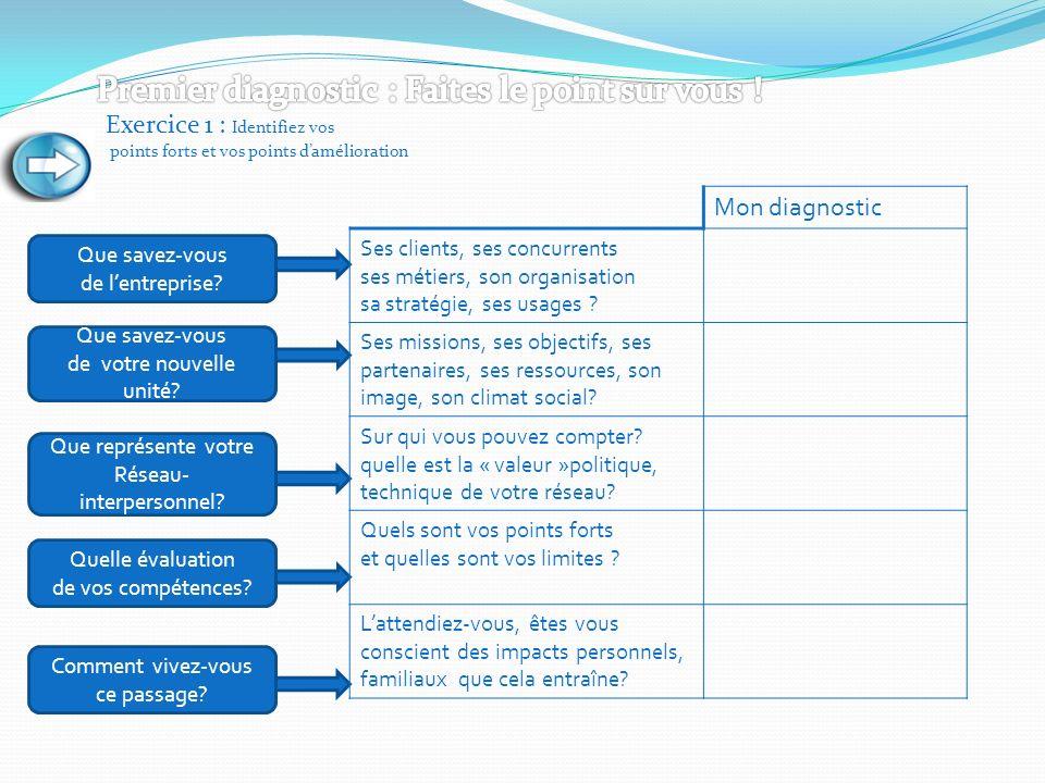 Exercice 1 : Identifiez vos points forts et vos points damélioration Que savez-vous de lentreprise? Que savez-vous de votre nouvelle unité? Que représ