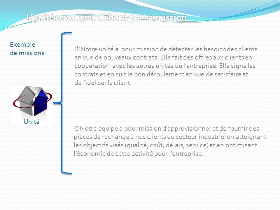 Unité Exemple de missions : Notre unité a pour mission de détecter les besoins des clients en vue de nouveaux contrats. Elle fait des offres aux clien