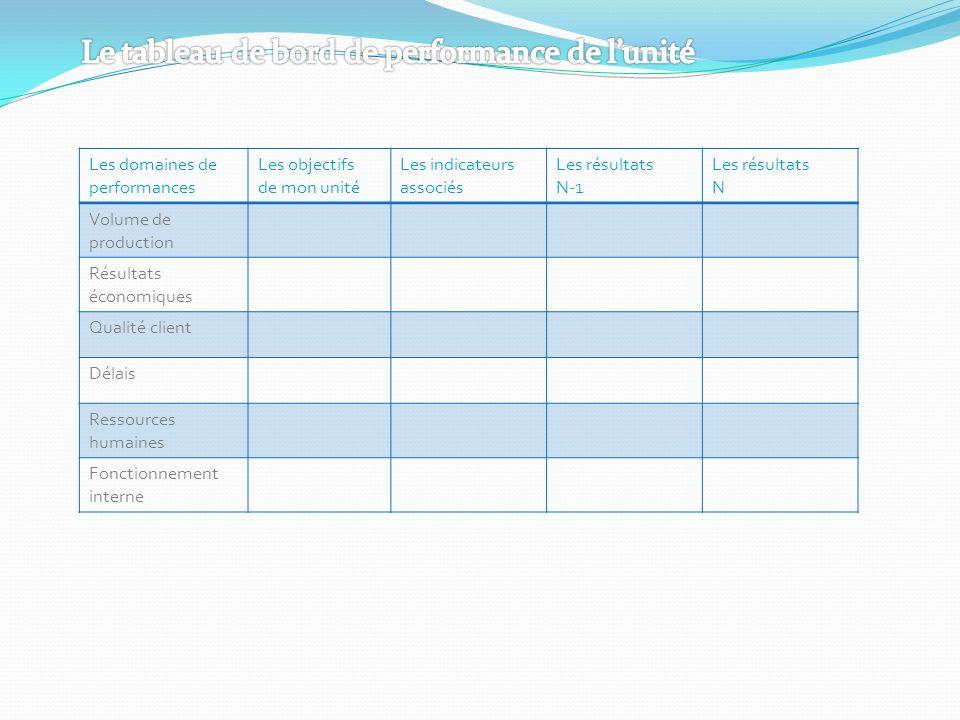 Les domaines de performances Les objectifs de mon unité Les indicateurs associés Les résultats N-1 Les résultats N Volume de production Résultats écon