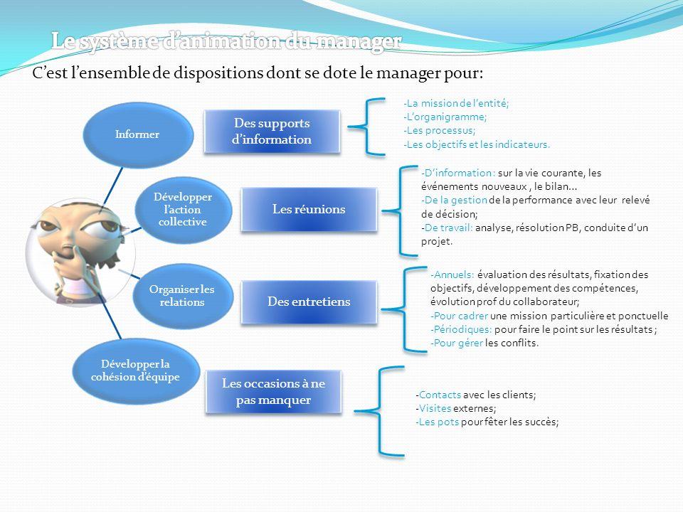 Cest lensemble de dispositions dont se dote le manager pour: Informer Développer laction collective Organiser les relations Développer la cohésion déq