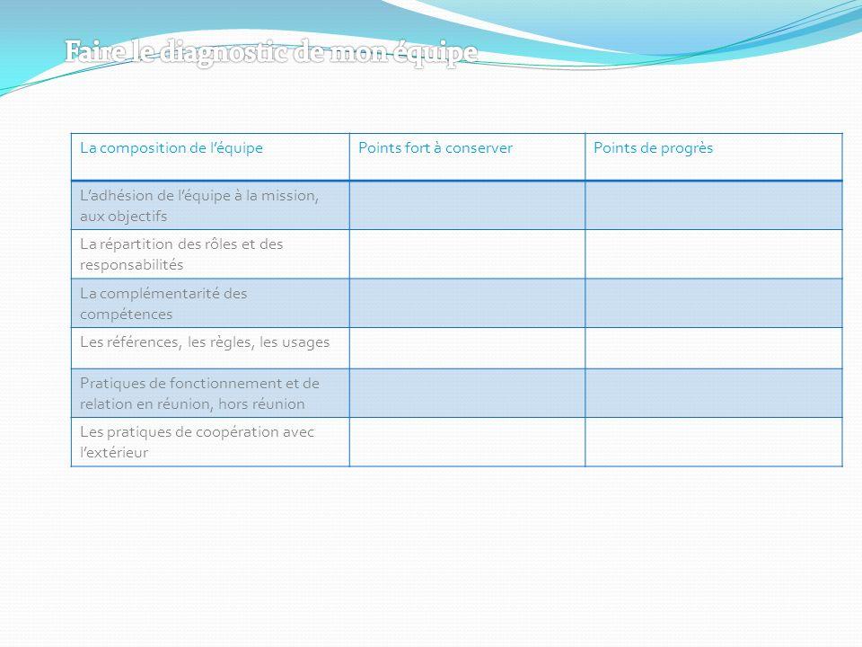 La composition de léquipePoints fort à conserverPoints de progrès Ladhésion de léquipe à la mission, aux objectifs La répartition des rôles et des res