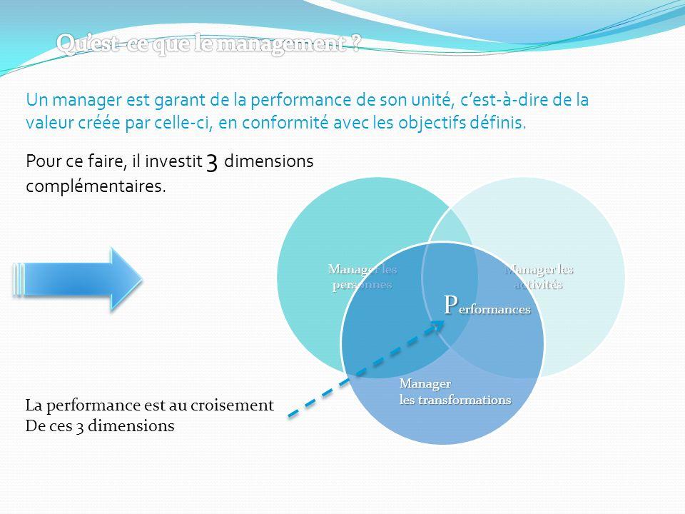 Manager les transformations P erformances Un manager est garant de la performance de son unité, cest-à-dire de la valeur créée par celle-ci, en confor