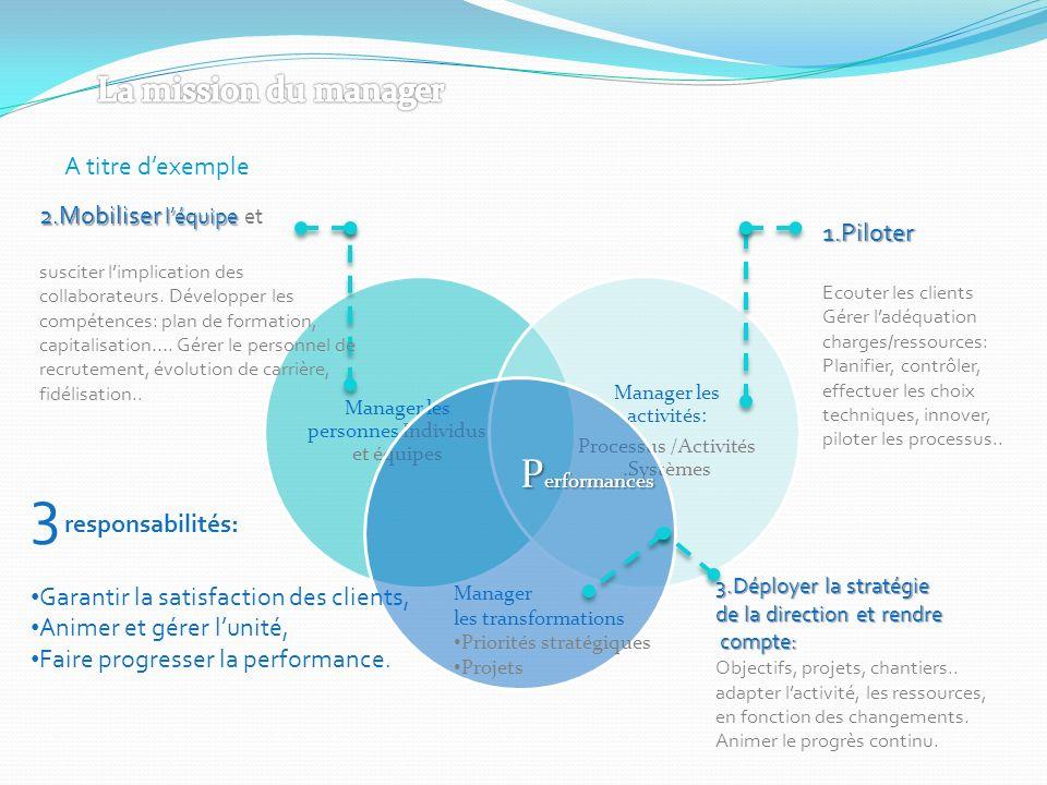 Manager les transformations Priorités stratégiques Projets P erformances A titre dexemple 1.Piloter Ecouter les clients Gérer ladéquation charges/ress