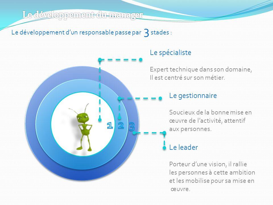 Le développement dun responsable passe par 3 stades : Le spécialiste Expert technique dans son domaine, Il est centré sur son métier. Le gestionnaire