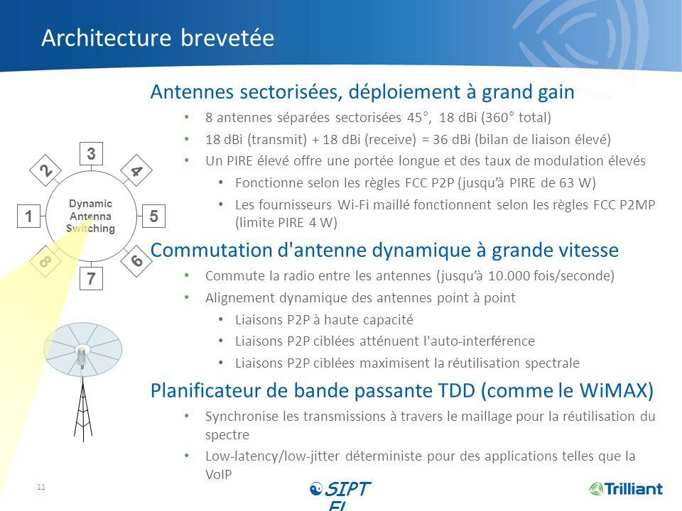 Architecture brevetée Antennes sectorisées, déploiement à grand gain 8 antennes séparées sectorisées 45°, 18 dBi (360° total) 18 dBi (transmit) + 18 d