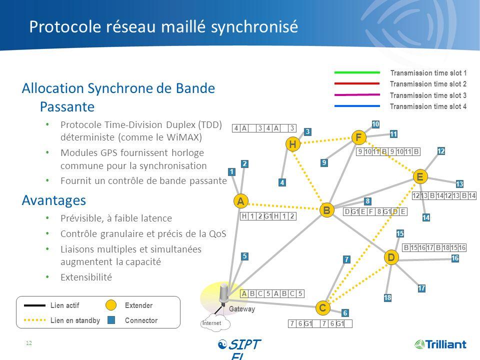 Protocole réseau maillé synchronisé Allocation Synchrone de Bande Passante Protocole Time-Division Duplex (TDD) déterministe (comme le WiMAX) Modules