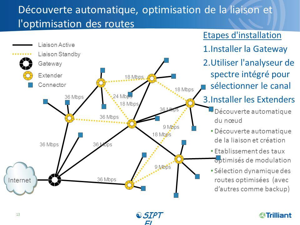 Découverte automatique, optimisation de la liaison et l'optimisation des routes Etapes d'installation 1.Installer la Gateway 2.Utiliser l'analyseur de
