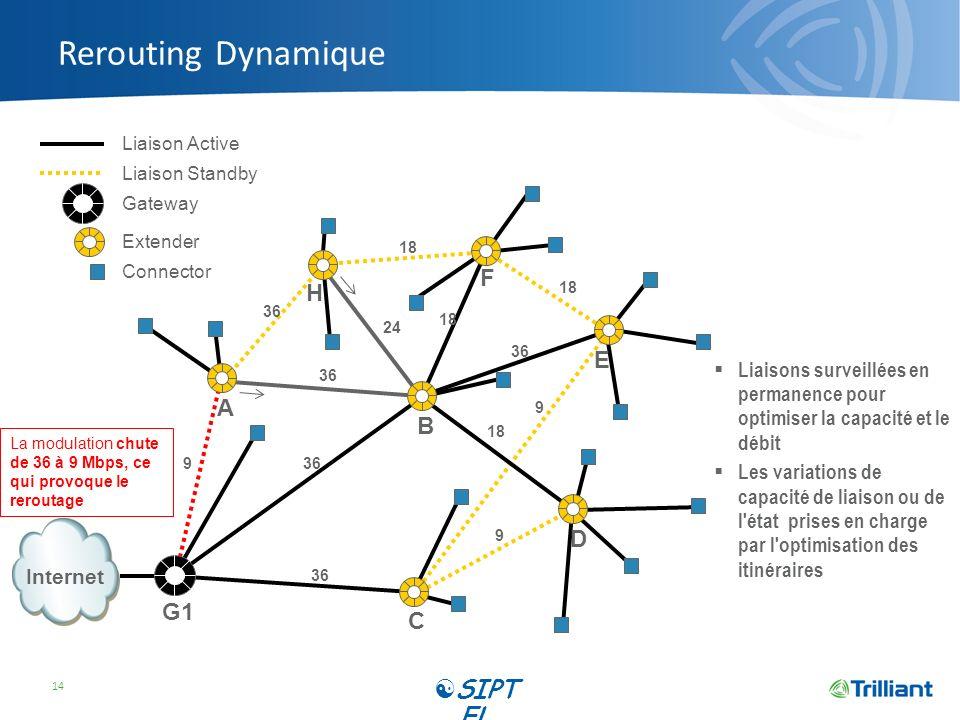 Rerouting Dynamique 14 9 24 18 36 9 18 36 9 18 La modulation chute de 36 à 9 Mbps, ce qui provoque le reroutage Liaisons surveillées en permanence pou
