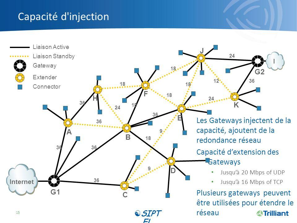 Capacité d'injection Les Gateways injectent de la capacité, ajoutent de la redondance réseau Capacité dextension des Gateways Jusquà 20 Mbps of UDP Ju