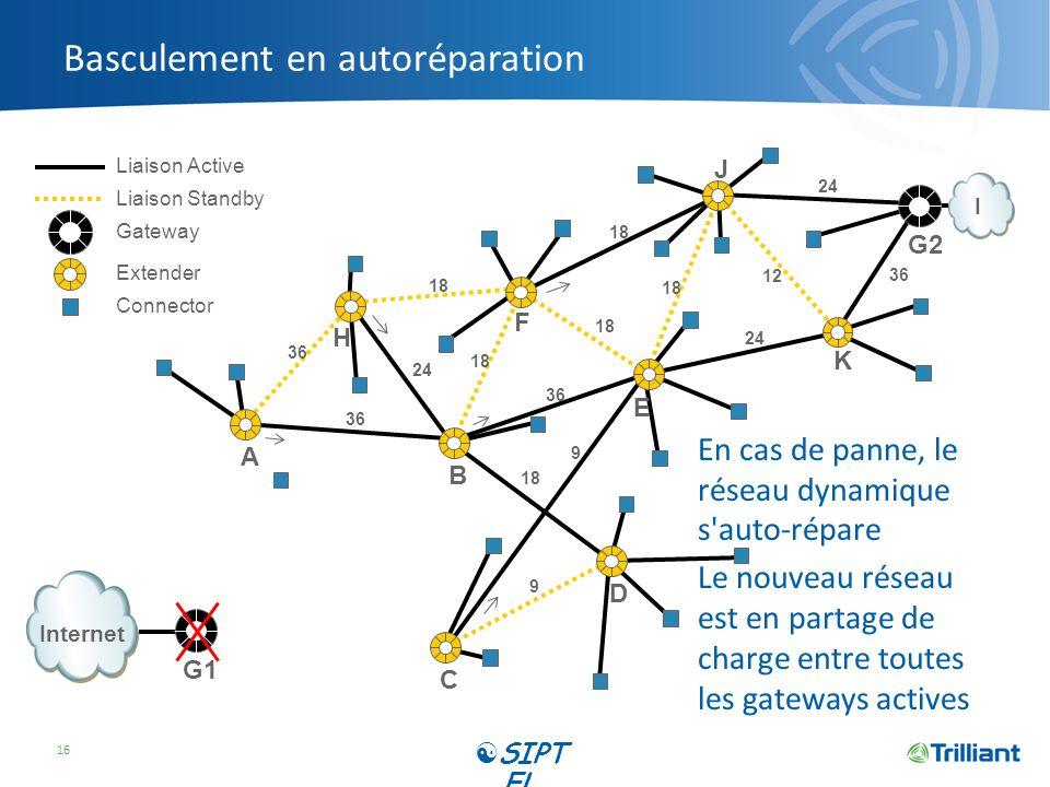 Basculement en autoréparation En cas de panne, le réseau dynamique s'auto-répare Le nouveau réseau est en partage de charge entre toutes les gateways
