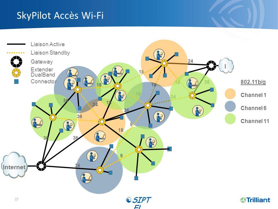 SkyPilot Accès Wi-Fi 17 802.11b/g Channel 1 Channel 6 Channel 11 I 18 24 36 18 24 18 12 36 24 18 36 9 18 36 9 18 Internet Liaison Active Liaison Stand