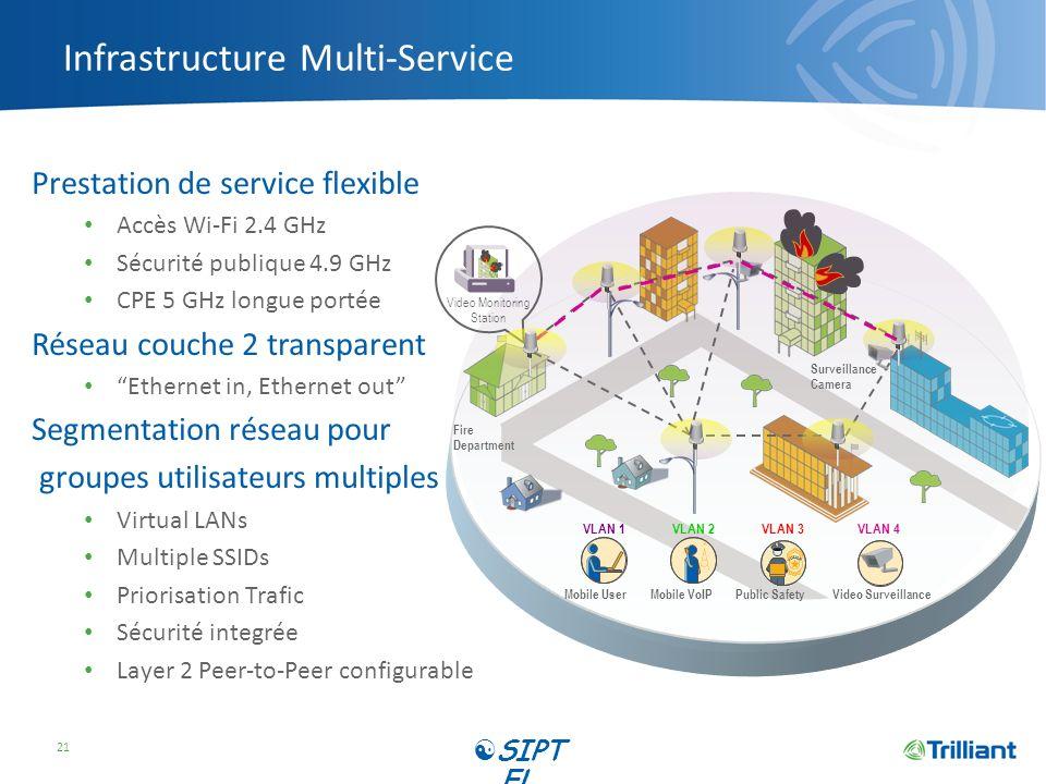 Infrastructure Multi-Service Prestation de service flexible Accès Wi-Fi 2.4 GHz Sécurité publique 4.9 GHz CPE 5 GHz longue portée Réseau couche 2 tran
