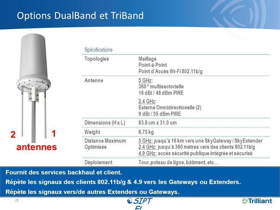 Options DualBand et TriBand 26 Spécifications TopologiesMaillage Point-à-Point Point dAccès Wi-Fi 802.11b/g Antenne5 GHz: 360 º multisectorielle 18 dBi / 48 dBm PIRE 2.4 GHz: Externe Omnidirectionelle (2) 9 dBi / 35 dBm PIRE Dimensions (H x L)83.8 cm x 31.0 cm Weight6.75 kg Distance Maximum Optimisée 5 GHz: jusquà 16 km vers une SkyGateway / SkyExtender 2.4 GHz: jusquà 360 mètres vers des clients 802.11b/g 4.9 GHz: accès sécurité publique intégrée et sécurisé DéploiementTour, poteau de ligne, bâtiment, etc… Fournit des services backhaul et client.