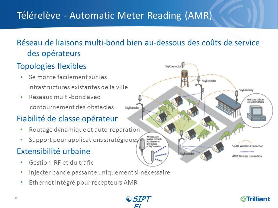 Télérelève - Automatic Meter Reading (AMR) Réseau de liaisons multi-bond bien au-dessous des coûts de service des opérateurs Topologies flexibles Se m