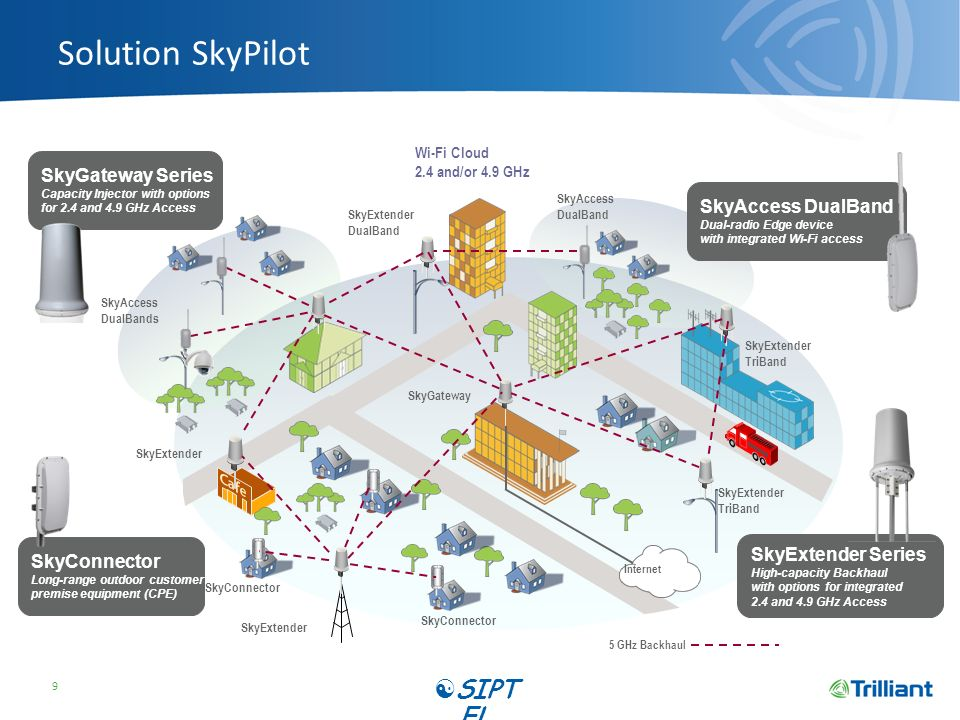 Solution SkyPilot 9 Wi-Fi Cloud 2.4 and/or 4.9 GHz 5 GHz Backhaul SkyGateway Internet SkyGateway Series Capacity Injector with options for 2.4 and 4.9 GHz Access SkyExtender DualBand SkyExtender TriBand SkyExtender TriBand SkyExtender SkyExtender Series High-capacity Backhaul with options for integrated 2.4 and 4.9 GHz Access SkyAccess DualBand Dual-radio Edge device with integrated Wi-Fi access SkyAccess DualBand SkyAccess DualBands SkyConnector Long-range outdoor customer premise equipment (CPE) SIPT EL