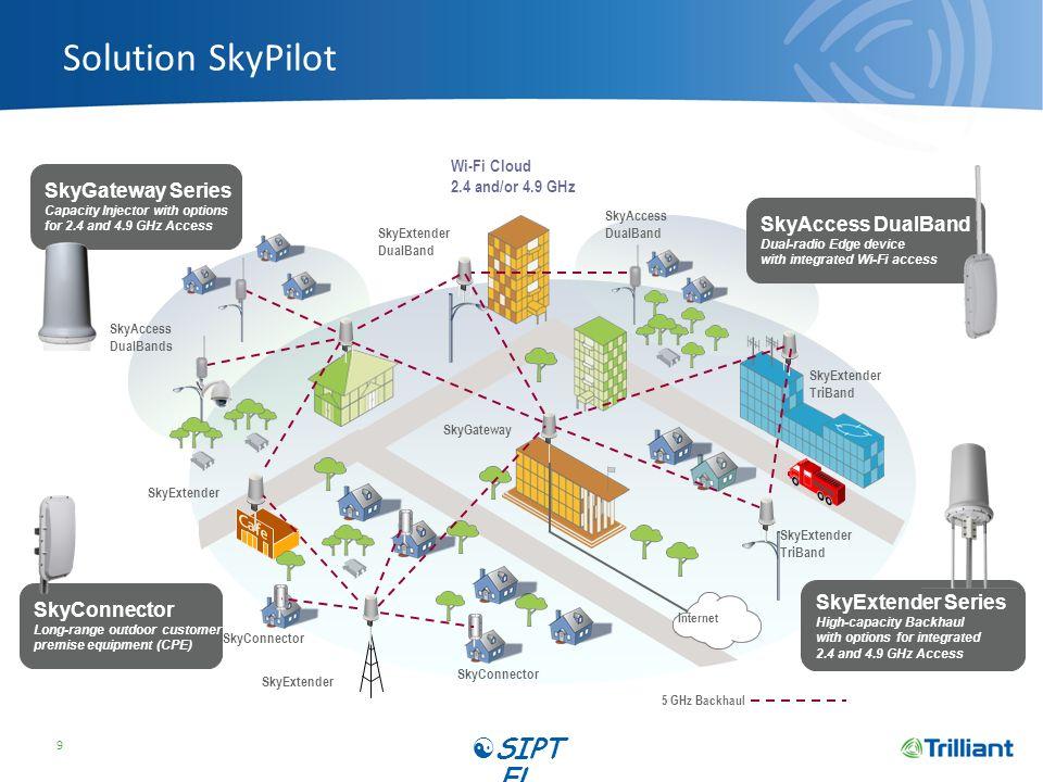 SkyConnector Pro SIPT EL