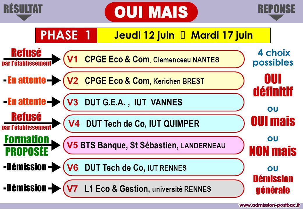 REPONSERÉSULTAT Jeudi 12 juin Mardi 17 juin Formation PROPOSÉE V1 CPGE Eco & Com, Clemenceau NANTES V3 DUT G.E.A., IUT VANNES V4 DUT Tech de Co, IUT Q