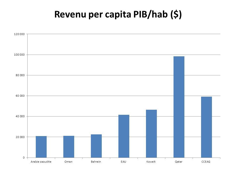 Revenu per capita PIB/hab ($)
