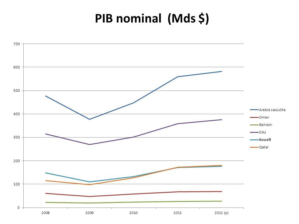 PIB nominal (Mds $)
