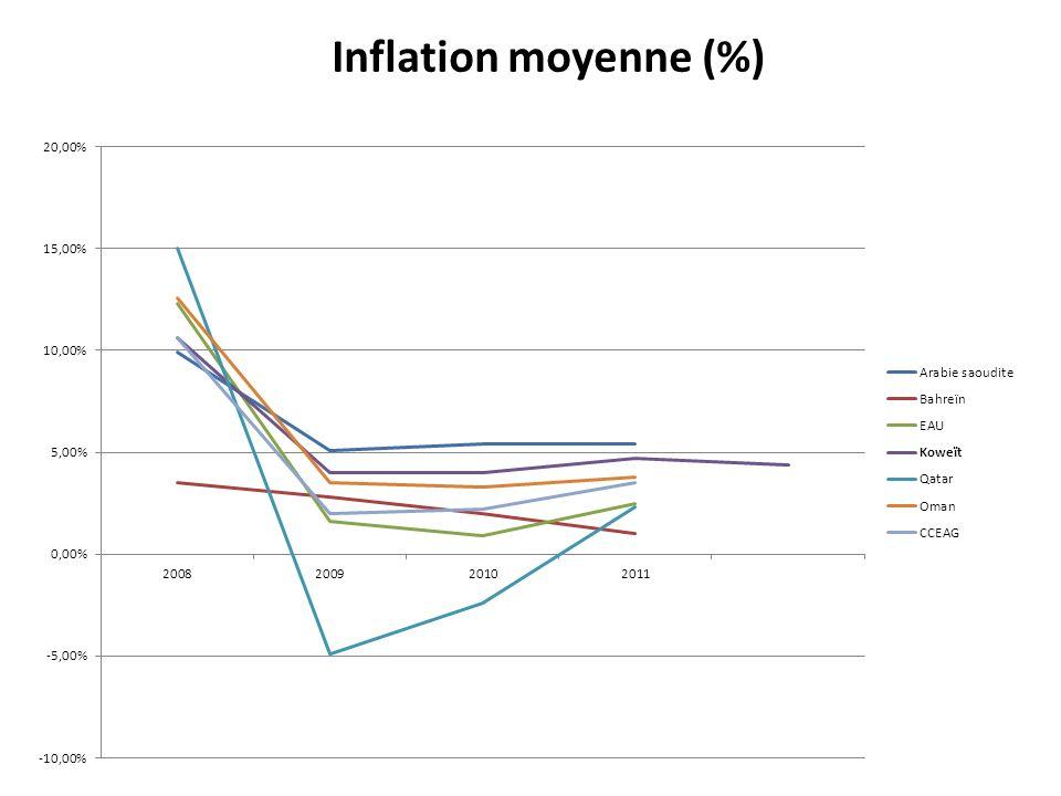 Inflation moyenne (%)