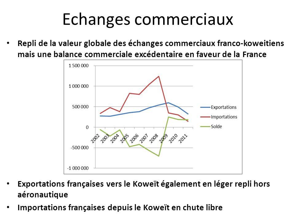 Repli de la valeur globale des échanges commerciaux franco-koweitiens mais une balance commerciale excédentaire en faveur de la France Exportations françaises vers le Koweït également en léger repli hors aéronautique Importations françaises depuis le Koweït en chute libre Echanges commerciaux