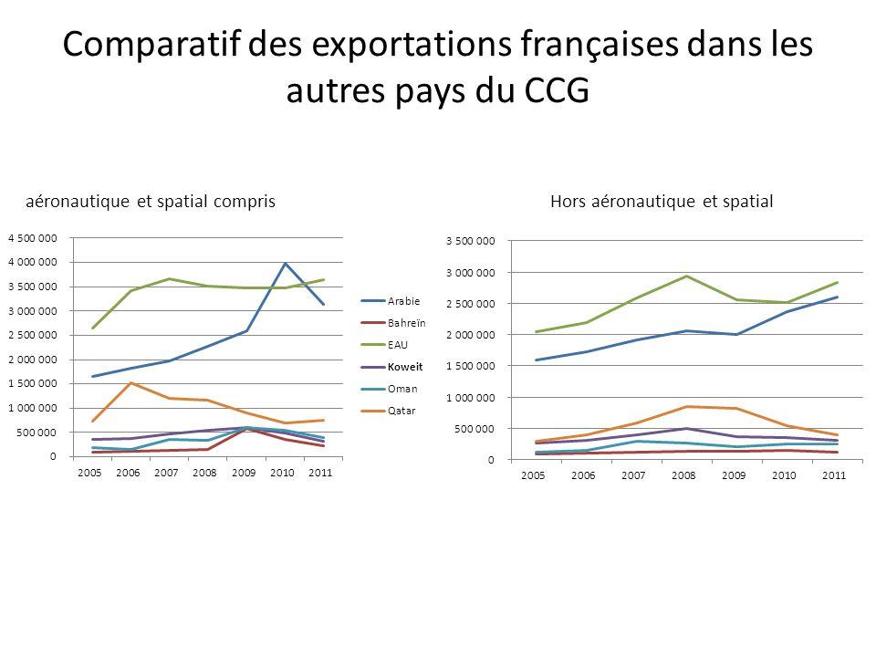Comparatif des exportations françaises dans les autres pays du CCG aéronautique et spatial comprisHors aéronautique et spatial
