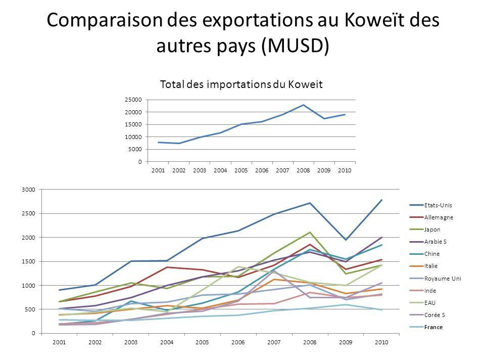 Comparaison des exportations au Koweït des autres pays (MUSD)