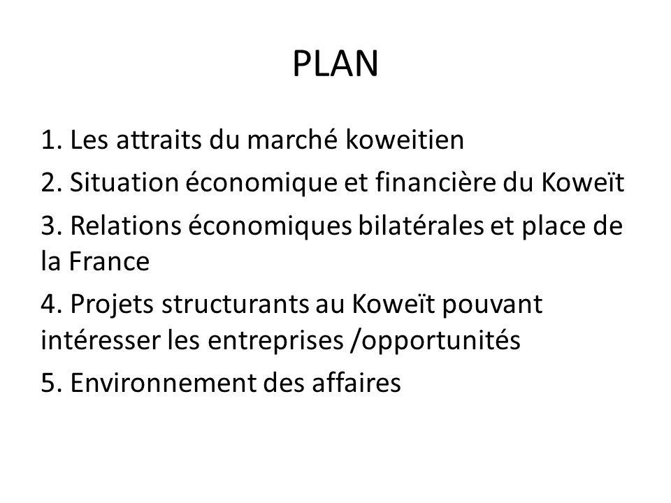 PLAN 1. Les attraits du marché koweitien 2. Situation économique et financière du Koweït 3. Relations économiques bilatérales et place de la France 4.