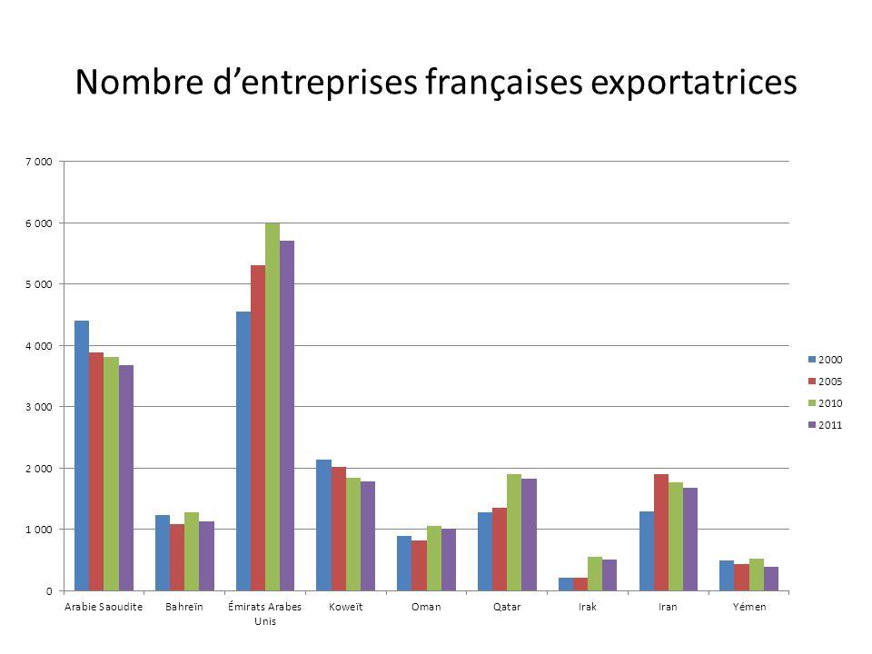 Nombre dentreprises françaises exportatrices