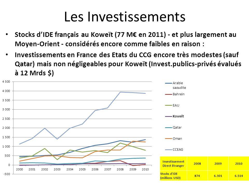 Les Investissements Stocks dIDE français au Koweït (77 M en 2011) - et plus largement au Moyen-Orient - considérés encore comme faibles en raison : Investissements en France des Etats du CCG encore très modestes (sauf Qatar) mais non négligeables pour Koweït (Invest.publics-privés évalués à 12 Mrds $) Investissement Direct Etranger 200820092010 Stocks d IDE (millions USD) 8746.3016.514
