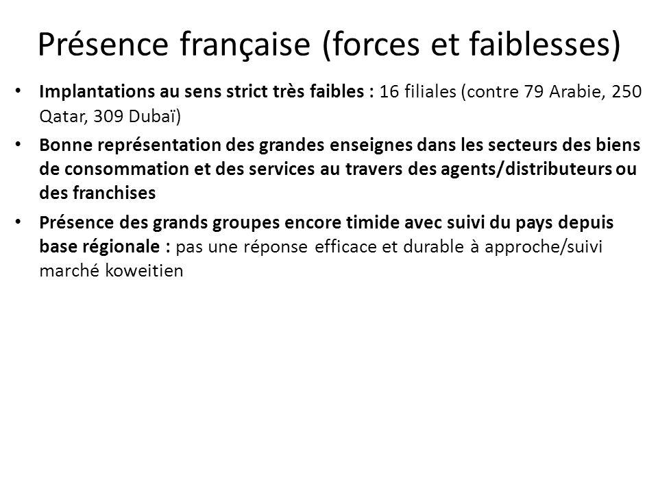 Présence française (forces et faiblesses) Implantations au sens strict très faibles : 16 filiales (contre 79 Arabie, 250 Qatar, 309 Dubaï) Bonne repré