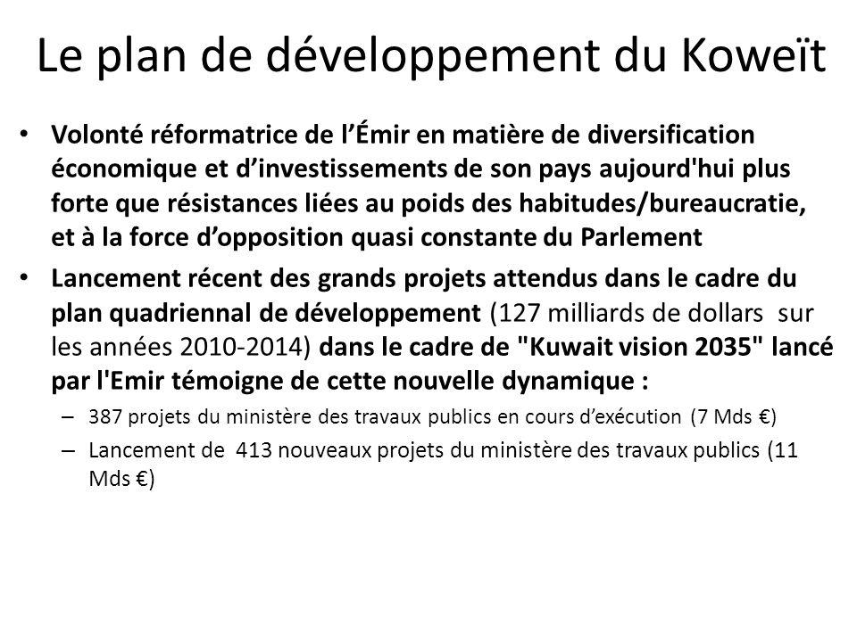Le plan de développement du Koweït Volonté réformatrice de lÉmir en matière de diversification économique et dinvestissements de son pays aujourd hui plus forte que résistances liées au poids des habitudes/bureaucratie, et à la force dopposition quasi constante du Parlement Lancement récent des grands projets attendus dans le cadre du plan quadriennal de développement (127 milliards de dollars sur les années 2010-2014) dans le cadre de Kuwait vision 2035 lancé par l Emir témoigne de cette nouvelle dynamique : – 387 projets du ministère des travaux publics en cours dexécution (7 Mds ) – Lancement de 413 nouveaux projets du ministère des travaux publics (11 Mds )