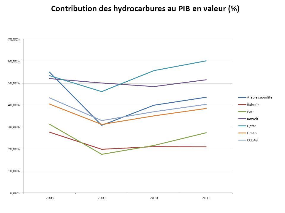 Contribution des hydrocarbures au PIB en valeur (%)