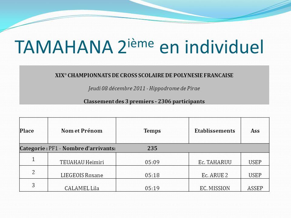 TAMAHANA 2 ième par équipe CROSS SCOLAIRE DE POLYNESIE 2011 Jeudi 08 décembre 2011 - Hippodrome de Pirae Classement 3 premiers par équipe Classement par équipe : PF1 PlaceEquipeCommuneASSPoints 1351 - C.S.P.