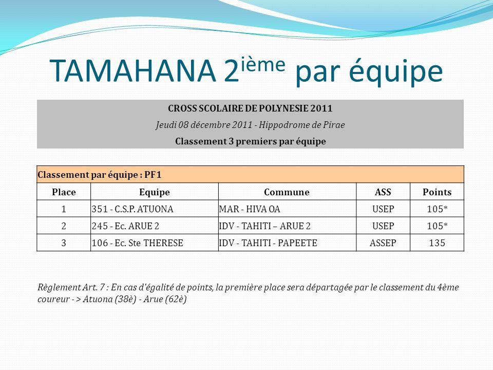 TAMAHANA 2 ième par équipe CROSS SCOLAIRE DE POLYNESIE 2011 Jeudi 08 décembre 2011 - Hippodrome de Pirae Classement 3 premiers par équipe Classement p
