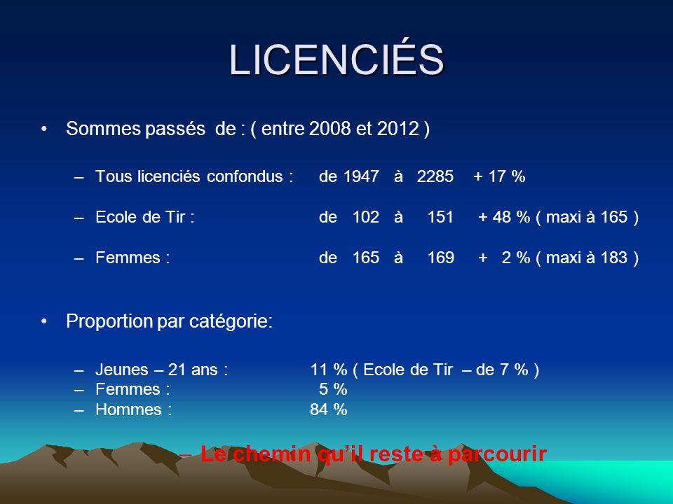 LICENCIÉS Sommes passés de : ( entre 2008 et 2012 ) –Tous licenciés confondus : de 1947 à 2285 + 17 % –Ecole de Tir : de 102 à 151 + 48 % ( maxi à 165