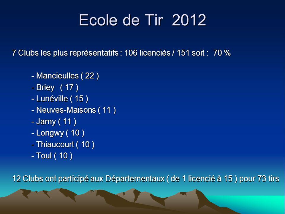Ecole de Tir 2012 7 Clubs les plus représentatifs : 106 licenciés / 151 soit : 70 % 7 Clubs les plus représentatifs : 106 licenciés / 151 soit : 70 %