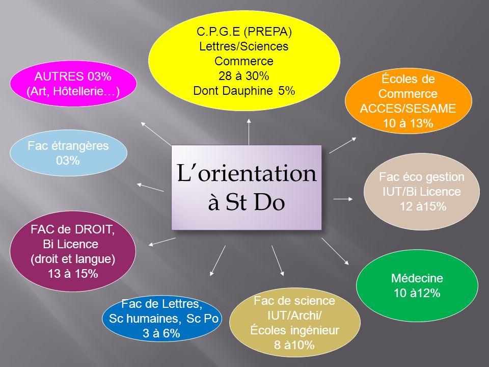 C.P.G.E (PREPA) Lettres/Sciences Commerce 28 à 30% Dont Dauphine 5% Médecine 10 à12% Fac de Lettres, Sc humaines, Sc Po 3 à 6% FAC de DROIT, Bi Licenc